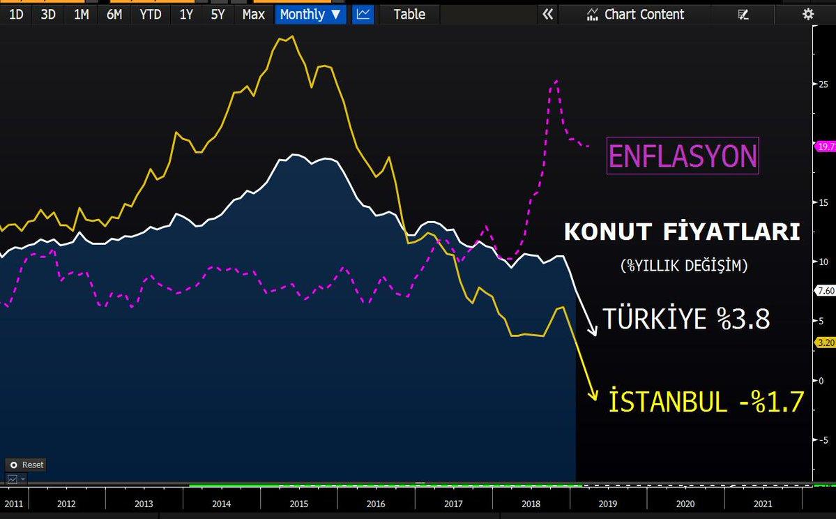 İstanbul'da Konut Fiyatları İlk Kez Düşmeye Başladı