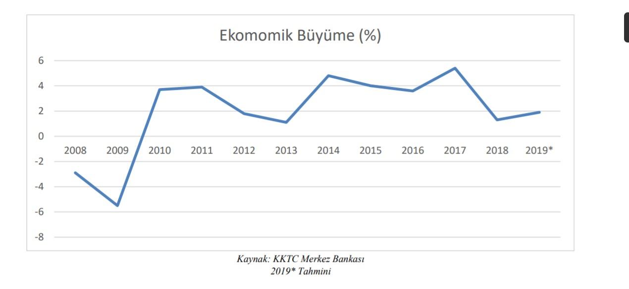 Turkish Bank: KKTC ekonomisi ne durumda?