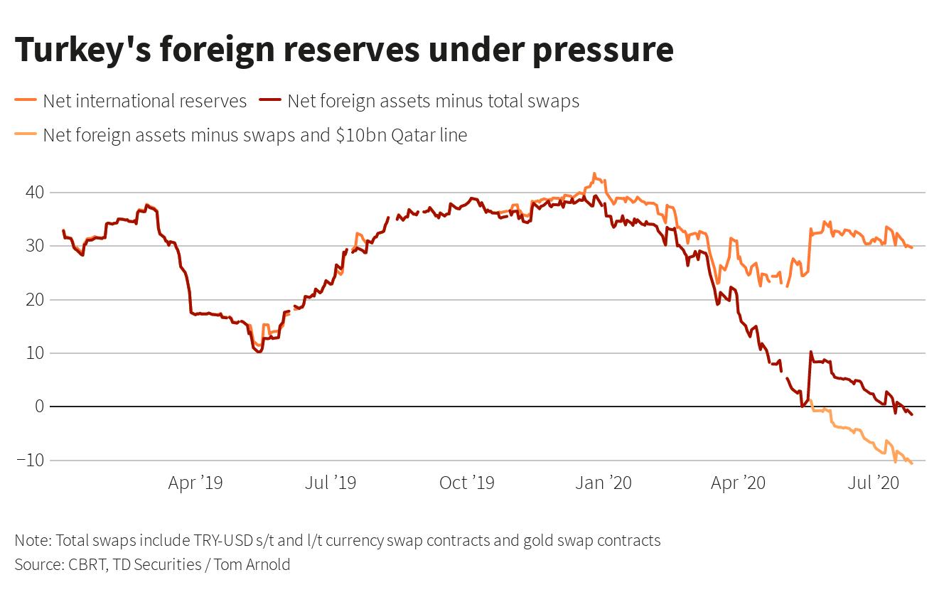 Hem Reuters hem Financial Times: TL'deki değer kaybı üzerine notlar