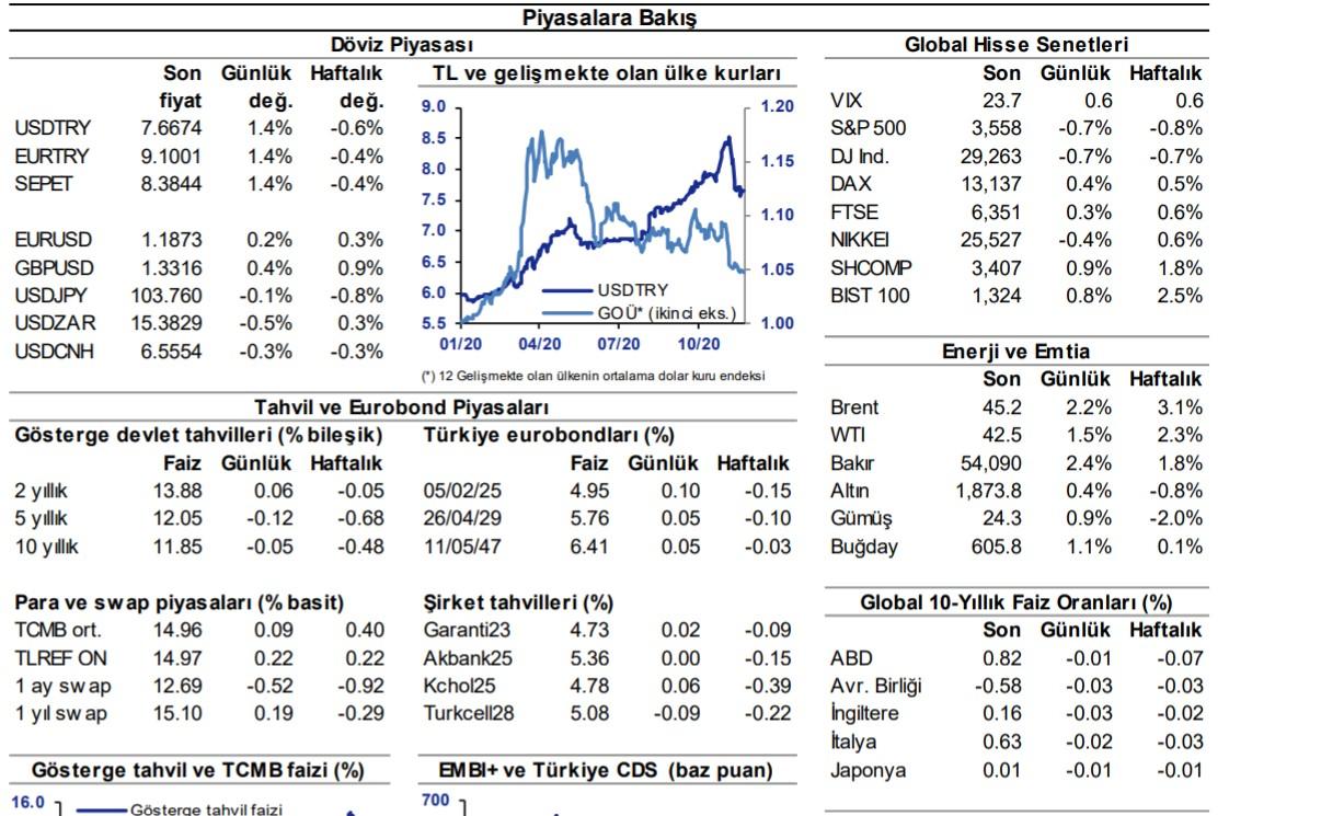 QNB Finansbank:  Hazine'den uzun vadeli tahvil ve dövizde son durum
